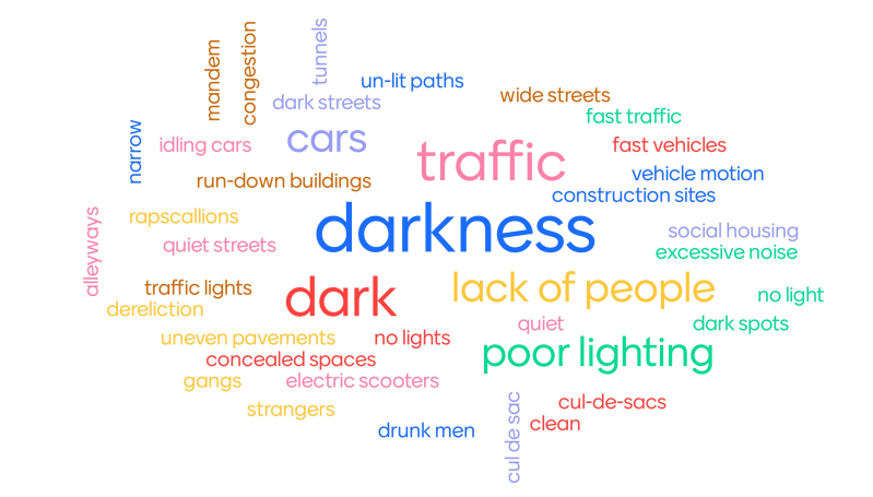 Postgraduate male perceptions of 'what makes you feel unsafe when walking in a city?'